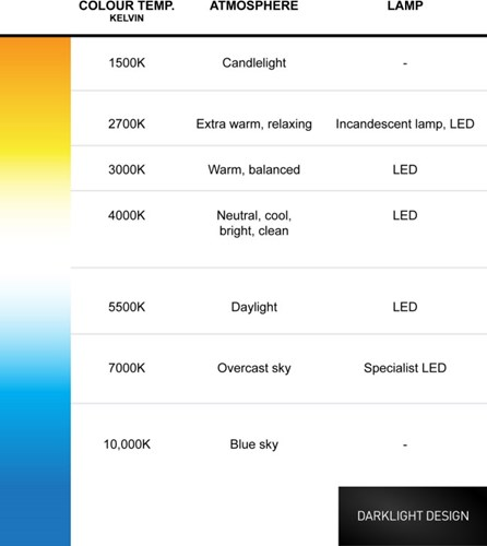 LED Colour Temperature chart - from warm white to daylight and blue sky