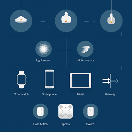 Dimming & Lighting Control Systems